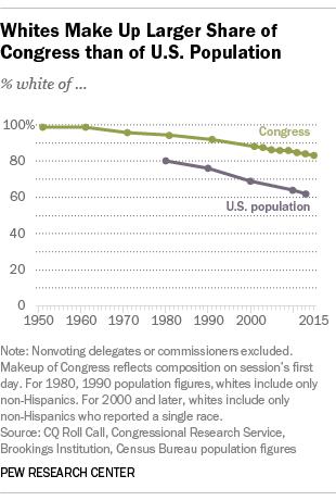 Congress Less Diverse than U.S. Population