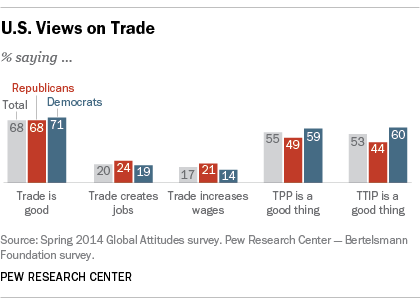 Republicans & Democrats Agree on Trade, TPP, TTIP