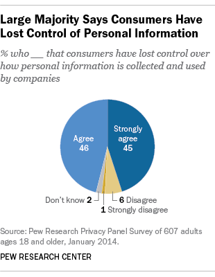 Privacy, Personal Information