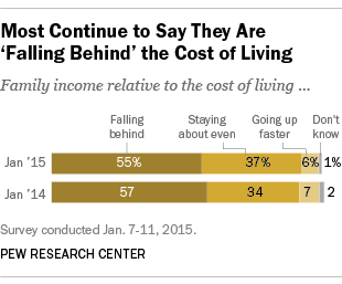 Americans Falling Behind Cost of Living