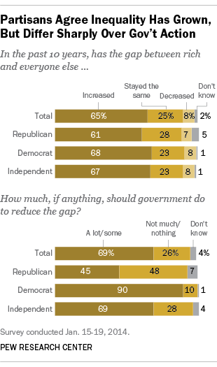 Economic Inequality Poll