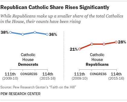 Catholics in Congress