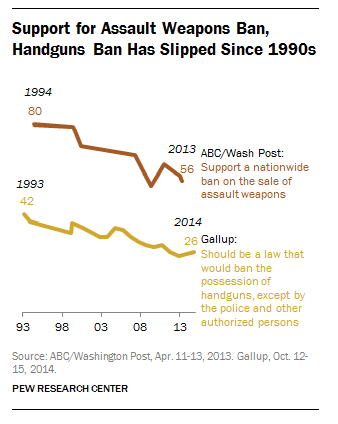 Support for Assault Weapons Ban, Handguns Ban Has Slipped Since 1990s