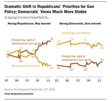 Dramatic Shift in Republicans' Priorities for Gun Policy; Democrats' Views Much More Stable