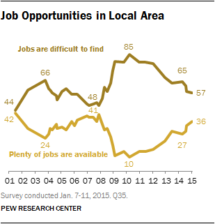 Views of Jobs Improving, but Most Still Say 'Difficult to Find'