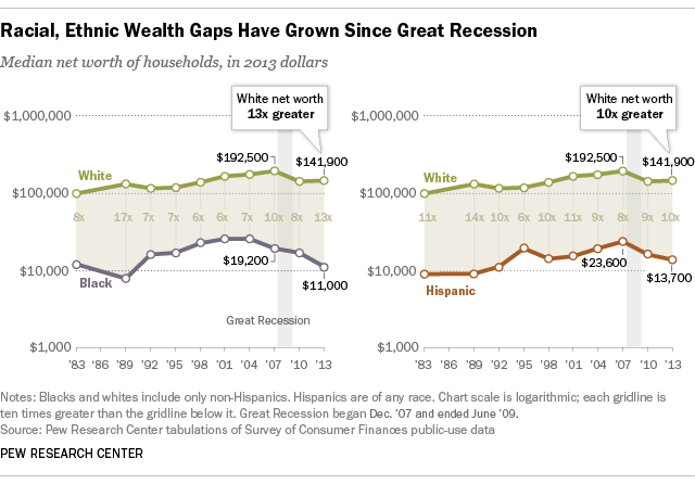 Wealth inequality has widened along racial, ethnic lines since end of Great Recession.