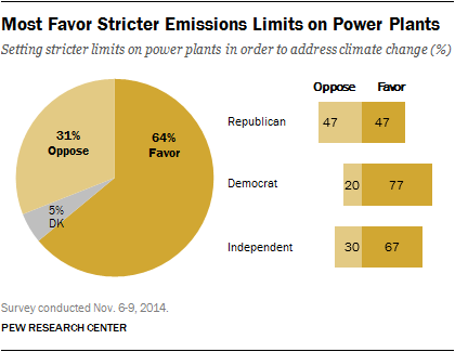 Most favor stricter emissions limits on power plants.