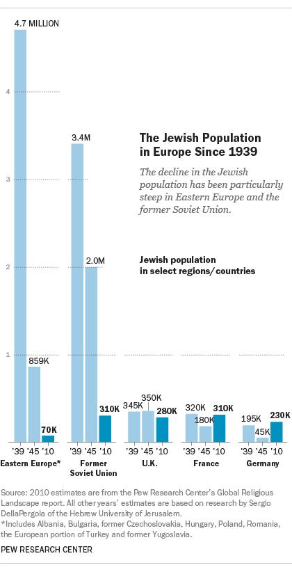 Jewish Population in Europe