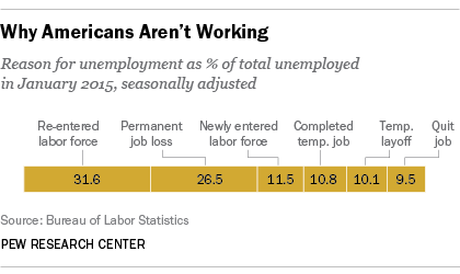 why americans aren't working