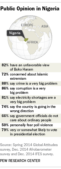 Public Opinion in Nigeria