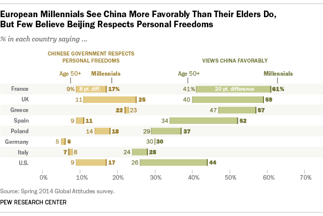 European Millennials See China More Favorably than Elders