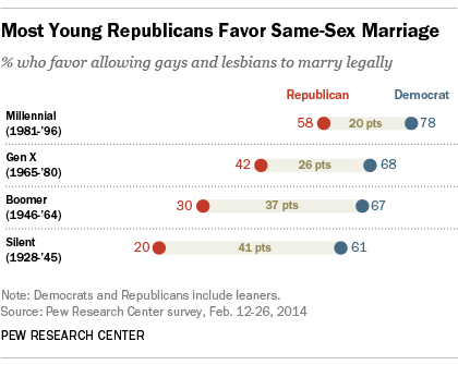 Most Young Republicans Favor Same-Sex Marriage