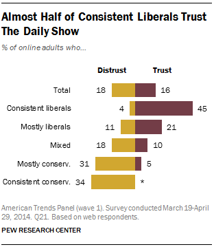 Almost Half of Consistent Liberals Trust The Daily Show
