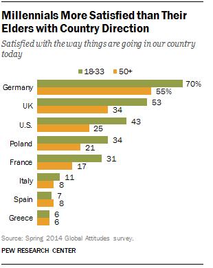 European Millennials