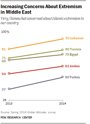 Concerns About Extremism in Middle East