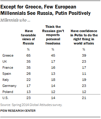 EU Millennials Views of Russia