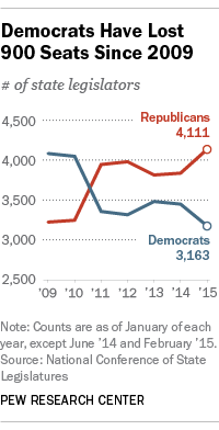 Democrats Have Lost 900 Seats Since 2009