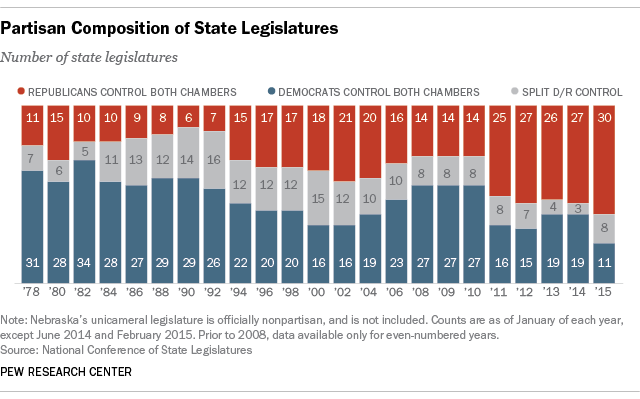Partisan Composition of State Legislatures