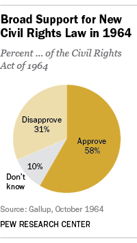Broad Support for Civil Rights Act