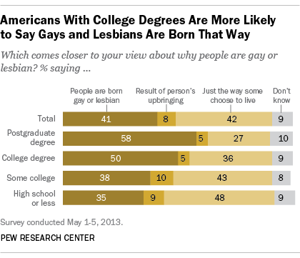 Americans With College Degrees More Likely to Say Gays, Lesbians Born That Way