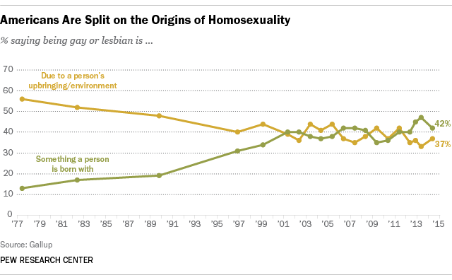 Americans Split on Origins of Homosexuality