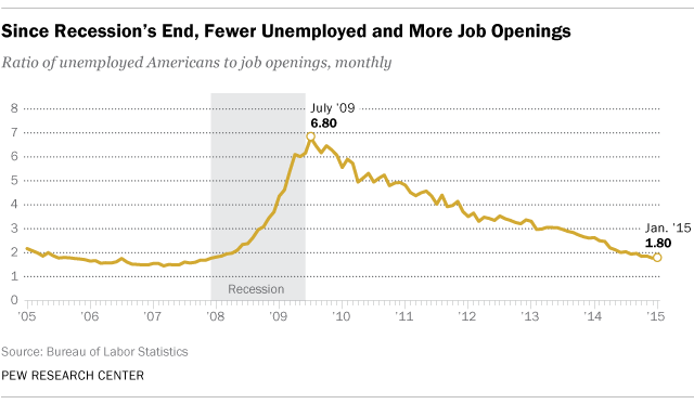 Since Recession's End, Fewer Unemployed and More Job Openings