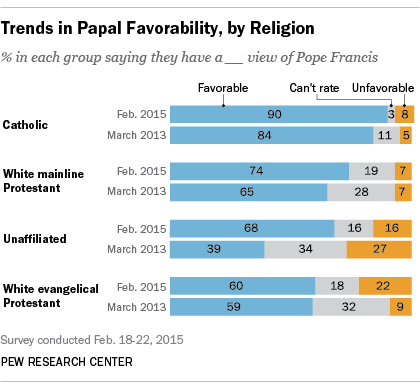 Trends in Papal Favorability, by Religion