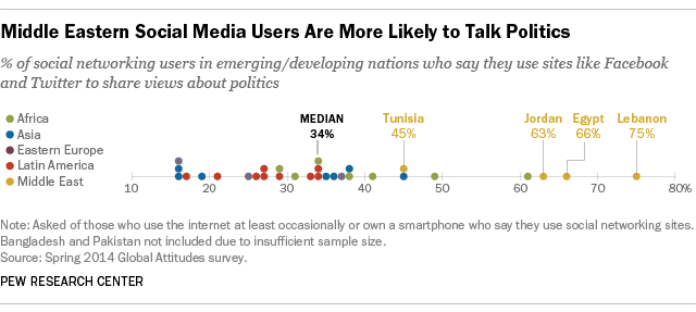 Middle Eastern Social Media Users More Likely to Talk Politics