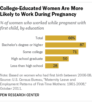 College-Educated Women More Likely to Work During Pregnancy