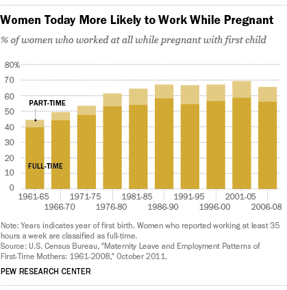 Women More Likely to Work While Pregnant
