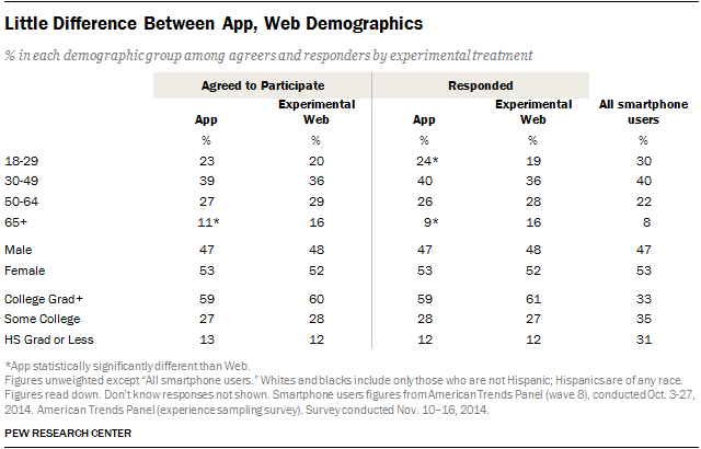 Little Difference Between App and Web Demographics