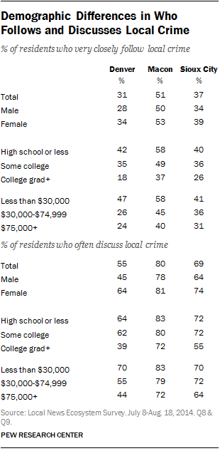 Demographic Differences in Who Follows and Discusses Local Crime