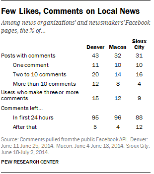 In Facebook, Few Likes, Comments on Local News