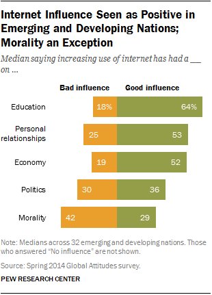 Internet Influence Seen as Positive in Emerging and Developing Nations; Morality an Exception