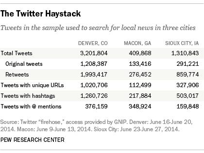The Twitter Haystack