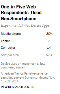 One in Five Web Respondents Used  Non-Smartphone