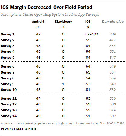 iOS Margin Decreased Over Field Period
