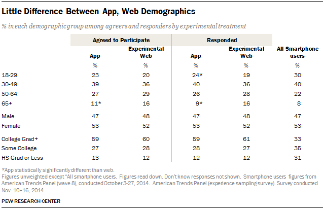 Little Difference Between App, Web Demographics