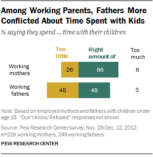 Among Working Parents, Fathers More Conflicted About Time Spent with Kids