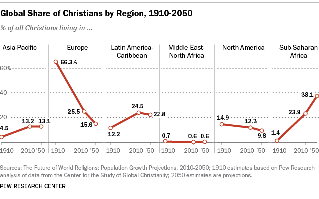 Global Share of Christians by Region, 2010-2050