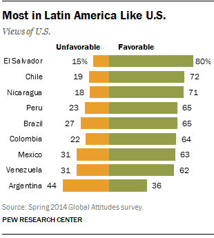 Most in Latin America Like U.S.