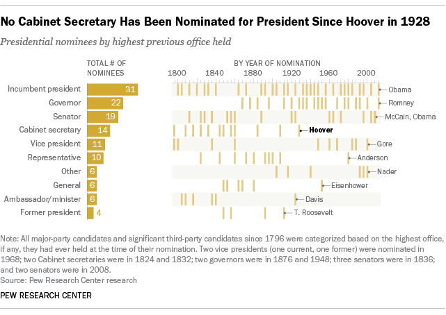 No Cabinet Member Has Been Nominated for President Since 1928