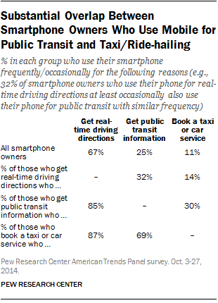 Substantial Overlap Between Smartphone Owners Who Use Mobile for Public Transit and Taxi/Ride-hailing