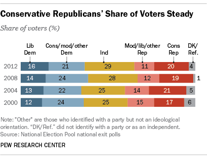Conservative Republicans' Share of Voters Steady