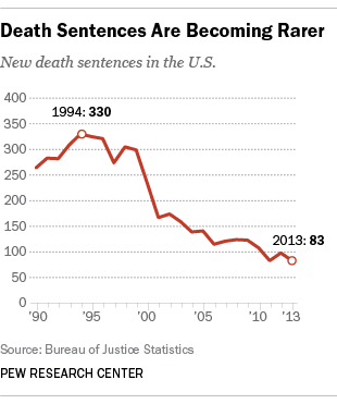 America's death row population is shrinking | Pew Research Center
