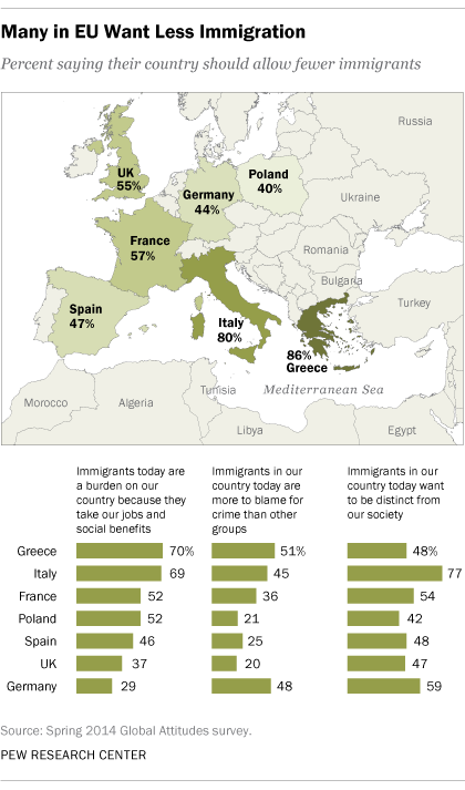 Many in EU Want Less Immigration