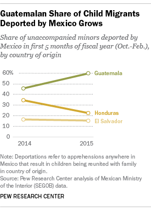 Guatemalan Share of Child Migrants Grows