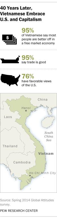 Vietnamese Embrace U.S. and Capitalism