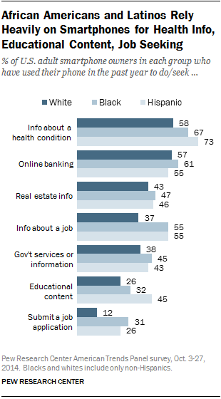 African Americans and Latinos Rely Heavily on Smartphones for Health Info, Educational Content, Job Seeking