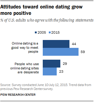 Attitudes toward online dating grow more positive